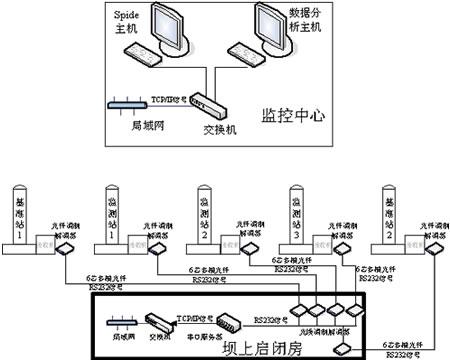 南一水库gps静态监测系统选址测试图片
